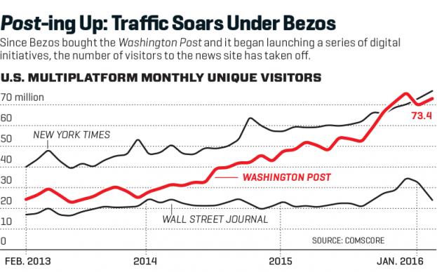 Washington Post, la innovación constante que mejora el periodismo